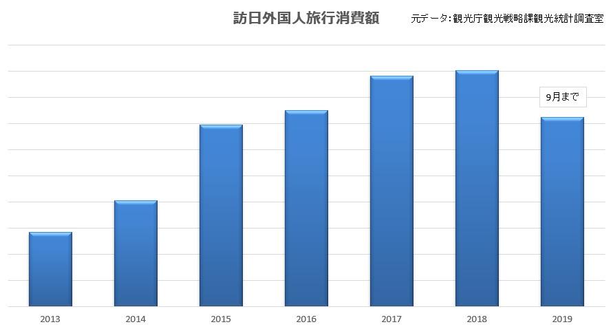 訪日外国人旅行消費額総額