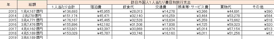 訪日外国人費用別旅行支出